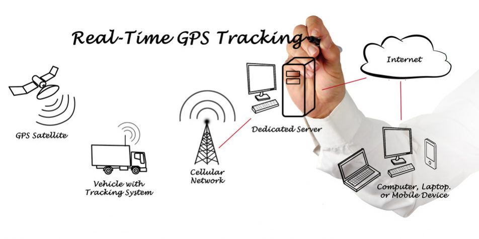 negative effects of gps